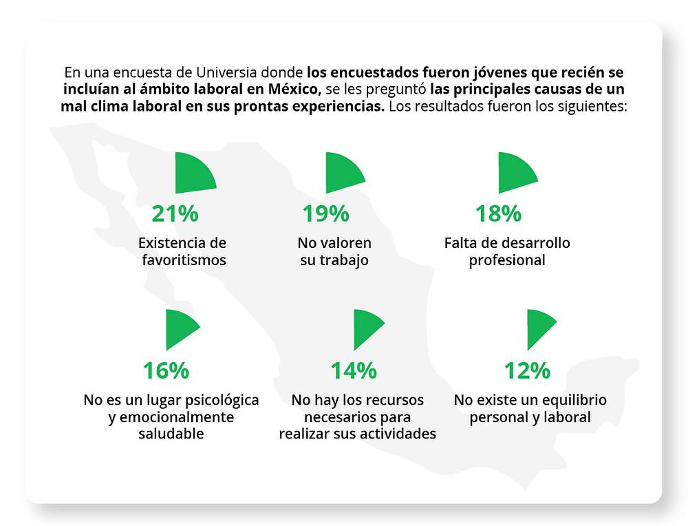 En una encuesta de Universia donde los encuestados fueron jóvenes que recién se incluían al ámbito laboral en México, se les preguntó las principales causas de un mal clima laboral en sus prontas experiencias. Los resultados fueron los siguientes: