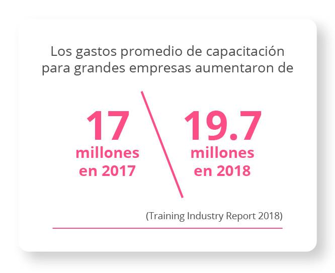 Los gastos promedio de capacitación para grandes empresas aumentaron de 17 millones en 2017 a 19.7 millones en 2018. Training Industry Report 2018