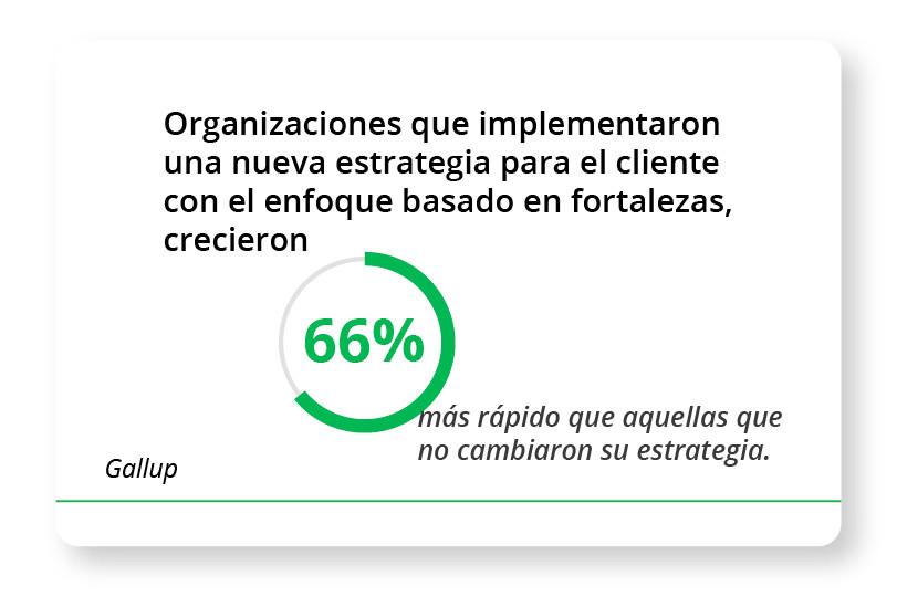 Organizaciones que implementaron una nueva estrategia para el cliente con el enfoque basado en fortalezas, crecieron 66% más rápido que aquellas que no cambiaron su estrategia. Gallup
