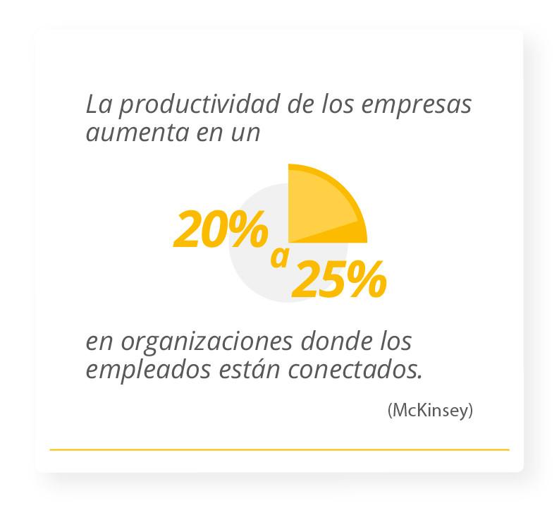 La productividad de los empresas aumenta en un 20-25% en organizaciones donde los empleados están conectados. McKinsey