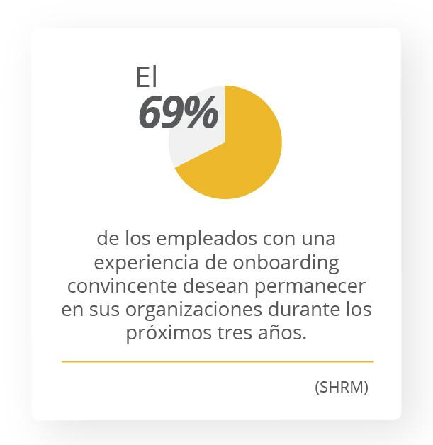 El 69% de los empleados con una experiencia de onboarding convincente desean permanecer en sus organizaciones durante los próximos tres años. SHRM