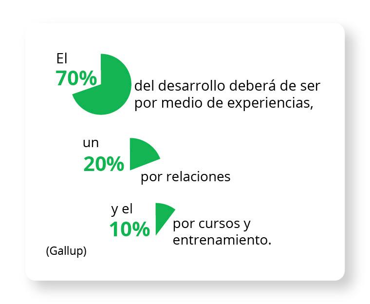 El 70% del desarrollo deberá de ser por medio de experiencias, un 20% por relaciones y el 10% por cursos y entrenamiento. Gallup