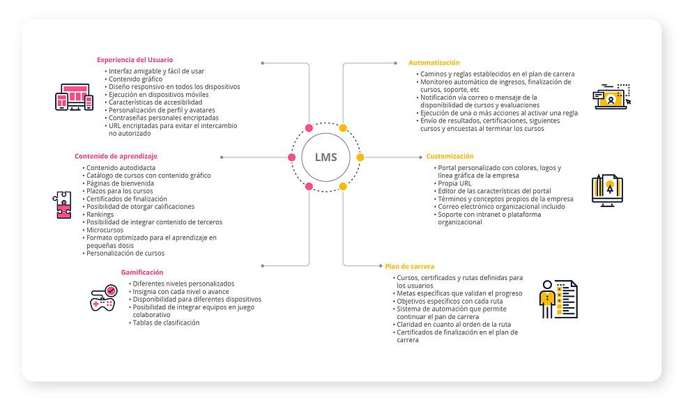 Experiencia del Usuario Interfaz amigable y fácil de usar  Contenido gráfico  Diseño responsivo en todos los dispositivos  Ejecución en dispositivos móviles  Características de accesibilidad   Personalización de perfil y avatares  Contraseñas personales encriptadas  URL encriptadas para evitar el intercambio no autorizado  Contenido de aprendizaje  Contenido autodidacta  Catálogo de cursos con contenido gráfico  Páginas de bienvenida  Plazos para los cursos  Certificados de finalización  Posibilidad de otorgar calificaciones  Rankings  Posibilidad de integrar contenido de terceros  Microcursos  Formato optimizado para el aprendizaje en pequeñas dosis  Personalización de cursos  Plan de carrera Cursos, certificados y rutas definidas para los usuarios  Metas específicas que validan el progreso  Objetivos específicos con cada ruta  Sistema de automación que permite continuar el pan de carrera  Claridad en cuanto al orden de la ruta  Certificados de finalización en el plan de carrera  Gamificación Diferentes niveles personalizados  Insignia con cada nivel o avance  Disponibilidad para diferentes dispositivos  Posibilidad de integrar equipos en juego colaborativo  Tablas de clasificación  Customización Portal personalizado con colores, logos y línea gráfica de la empresa  Propia URL  Editor de las características del portal  Términos y conceptos propios de la empresa  Correo electrónico organizacional incluido  Soporte con intranet o plataforma organizacional  Automatización Caminos y reglas establecidos en el plan de carrera  Monitoreo automático de ingresos, finalización de cursos, soporte, etc  Notificación vía correo o mensaje de la disponibilidad de cursos y evaluaciones  Ejecución de una o más acciones al activar una regla  Envío de resultados, certificaciones, siguientes cursos y encuestas al terminar los cursos