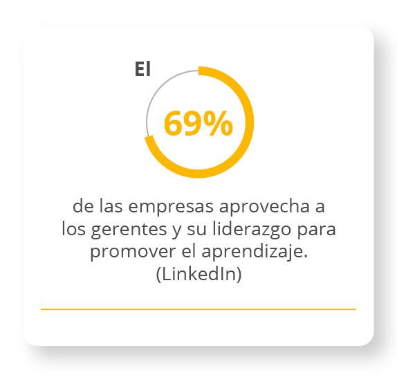 El 69% de las empresas aprovecha a los gerentes y su liderazgo para promover el aprendizaje. LinkedIn