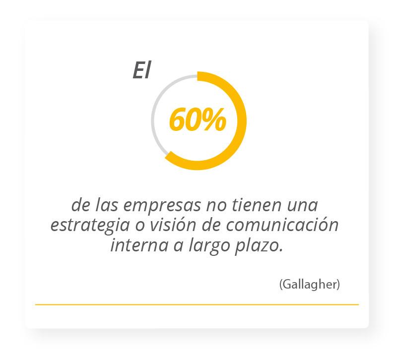 El 60% de las empresas no tienen una estrategia o visión de comunicación interna a largo plazo. Gallagher
