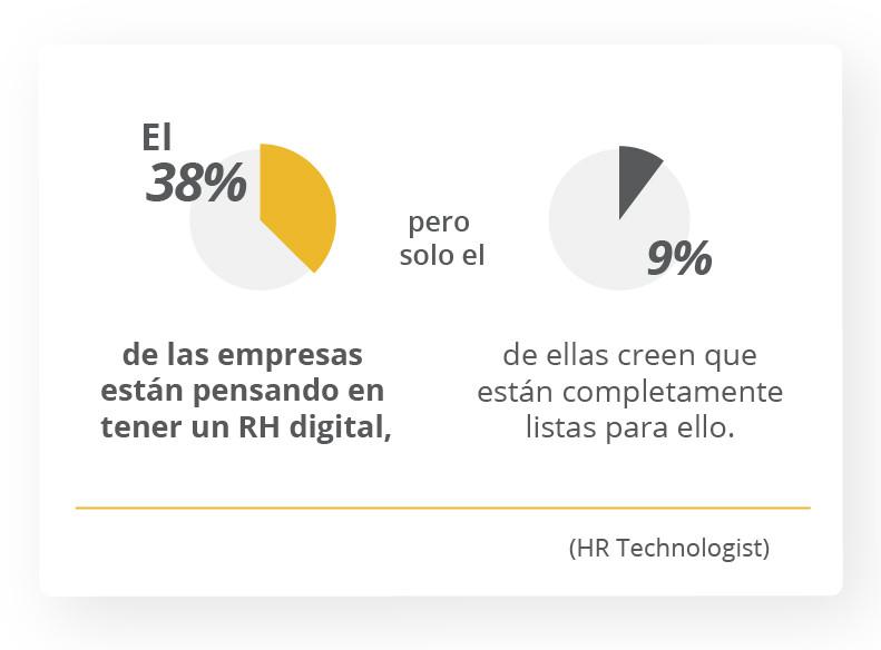 El 38% de las empresas están pensando en tener un RH digital, pero solo el 9% de ellas creen que están completamente listas para ello. HR Technologist