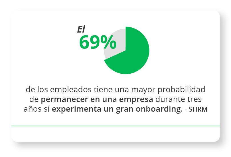 El 69% de los empleados tiene una mayor probabilidad de permanecer en una empresa durante tres años si experimenta un gran onboarding. Society For Human Resources Management