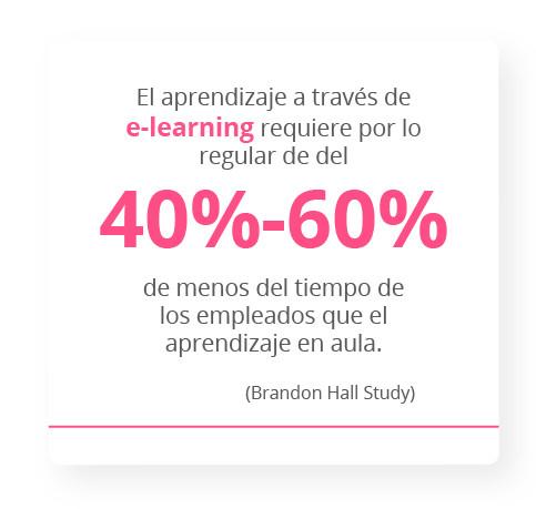 El aprendizaje a través de e-learning requiere por lo regular de 40-60% menos del tiempo de los empleados que el aprendizaje en aula. Brandon Hall Study