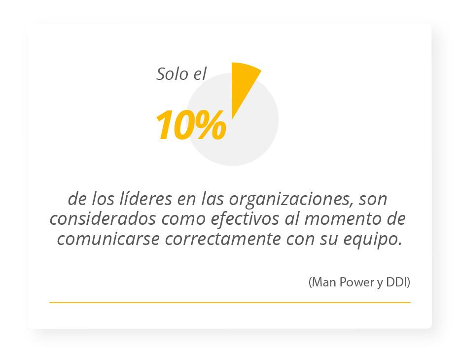 Solo el 10% de los líderes son considerados como efectivos al momento de comunicarse correctamente con su equipo. Manpower y DDI