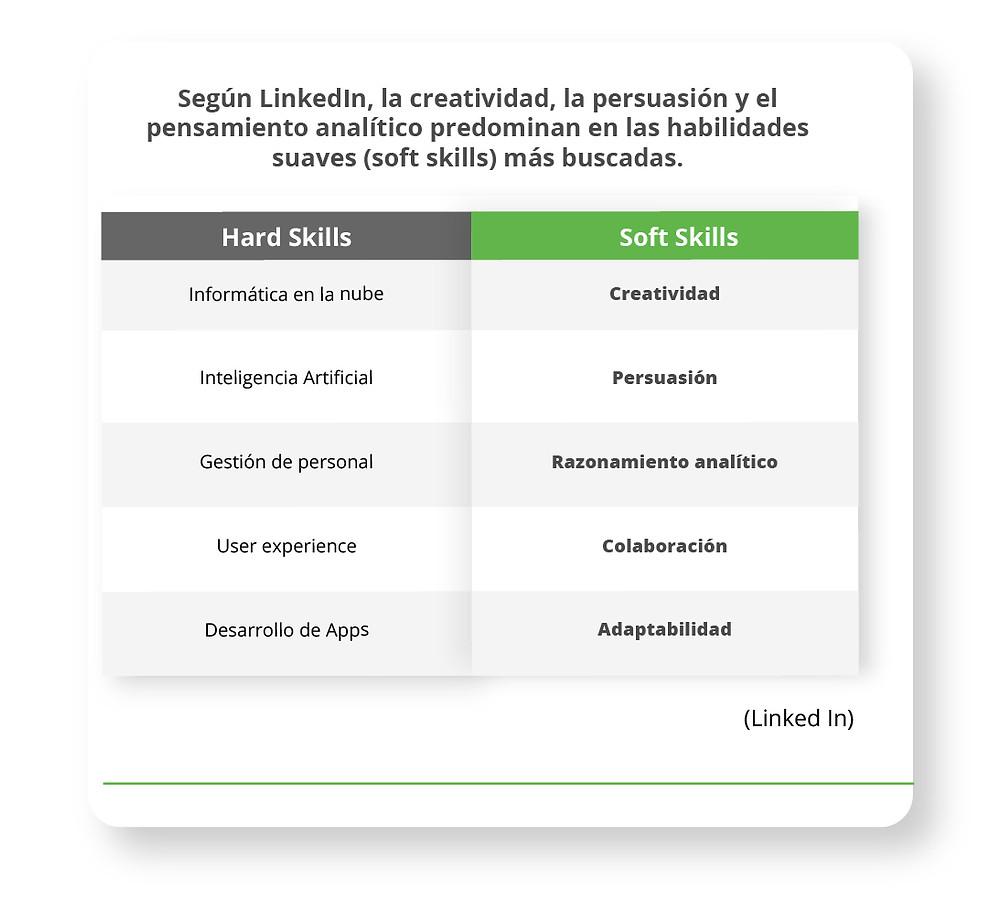 Según LinkedIn, la creatividad, la persuasión y el pensamiento analítico predominan en las habilidades suaves (soft skills) más buscadas.