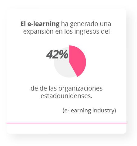 El e-learning ha generado una expansión en los ingresos del 42% de las organizaciones estadounidenses. e-learning industry