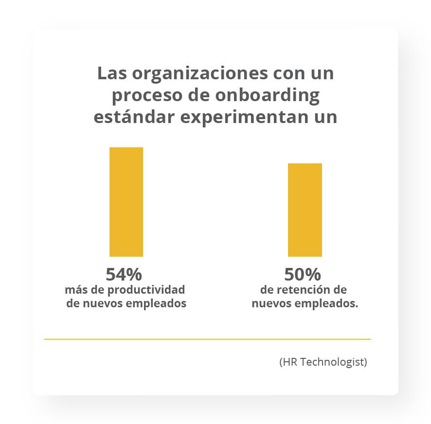 Las organizaciones con un proceso de onboarding estándar experimentan un 54% más de productividad de nuevos empleados, junto con un incremento del 50% de retención de nuevos empleados. HR Technologist