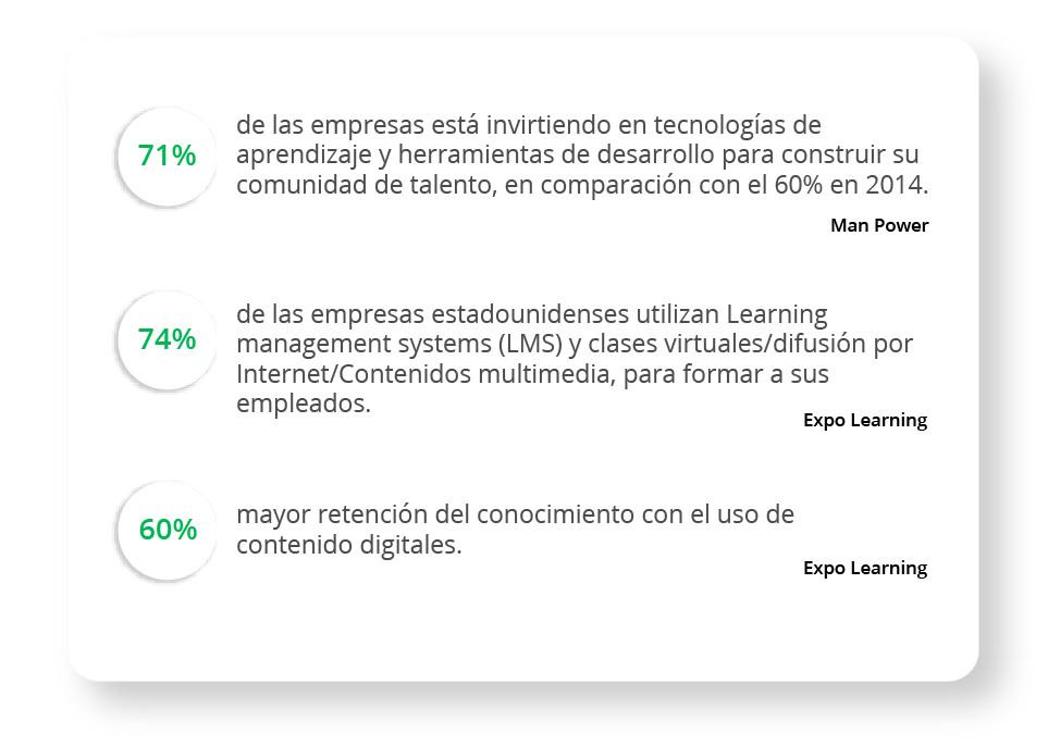 71% de las empresas están invirtiendo en tecnologías de aprendizaje y herramientas de desarrollo. 74% de las empresas estadounidenses utilizan LMS. 60% mayor retención con el uso de contenidos digitales.