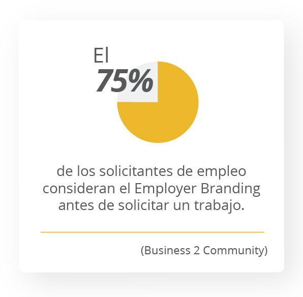 El 75% de los solicitantes de empleo consideran el Employer Branding antes de solicitar un trabajo. Business 2 Community