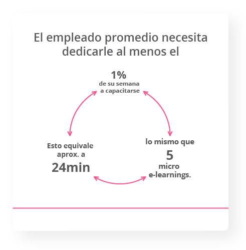 El empleado promedio necesita dedicarle al menos el 1% de su semana a capacitarse. Deloitte  Esto equivale aprox. a 24 min, lo mismo que 5 micro e-learnings.