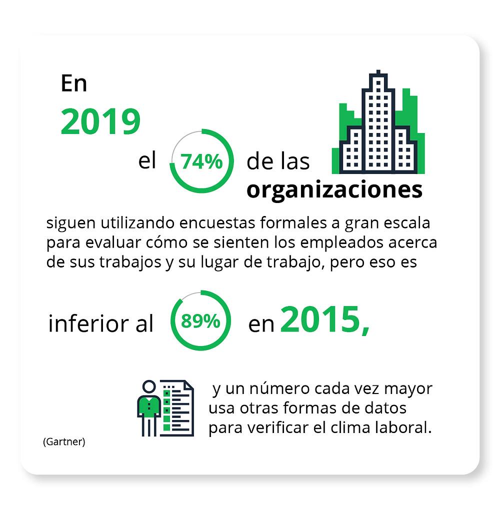 En 2019, el 74% de las organizaciones siguen utilizando encuestas formales a gran escala para evaluar cómo se sienten los empleados acerca de sus trabajos y su lugar de trabajo, pero eso es inferior al 89% en 2015, y un número cada vez mayor usa otras formas de datos para verificar el clima laboral. Gartner