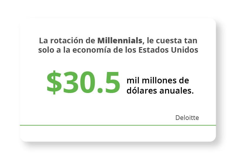 La rotación de Millennials, le cuesta tan solo a la economía de los Estados Unidos $30.5 mil millones de dólares anuales. Gallup