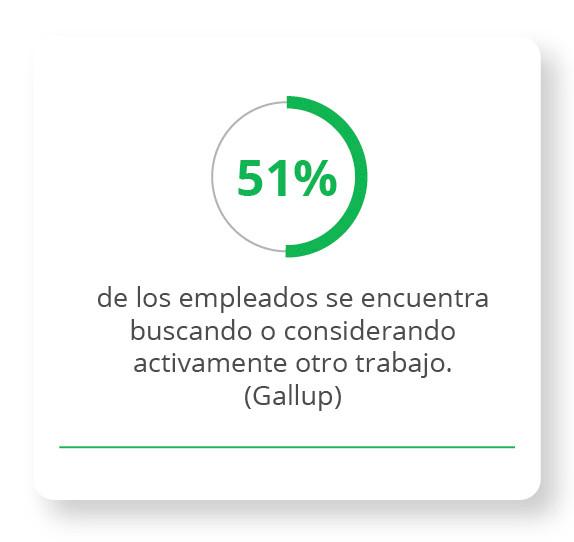 51% de los empleados se encuentra buscando o considerando activamente otro trabajo (Gallup).