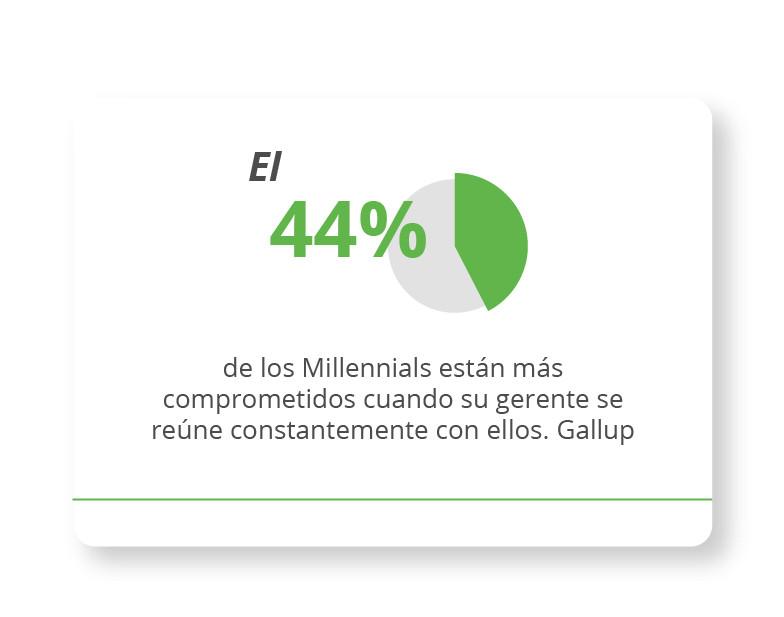 El 44% de los Millennials están más comprometidos cuando su gerente se reúne constantemente con ellos. Gallup