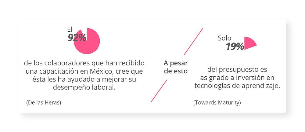 El 92% de los colaboradores que han recibido una capacitación en México, cree que ésta les ha ayudado a mejorar su desempeño laboral. De las Heras  A pesar de esto   Solo el 19% del presupuesto es asignado a inversión en tecnologías de aprendizaje. Towards Maturity