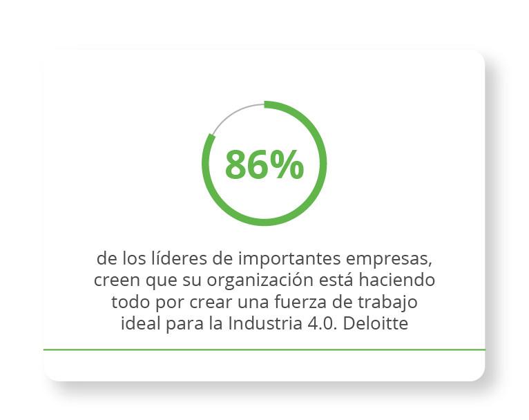 86% de los líderes de importantes empresas, creen que su organización está haciendo todo por crear una fuerza de trabajo ideal para la Industria 4.0. Deloitte