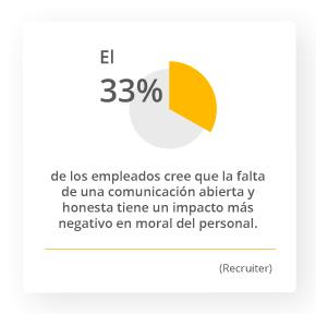 El 33% de los empleados cree que la falta de una comunicación abierta y honesta tiene un impacto más negativo en moral del personal. Recruiter