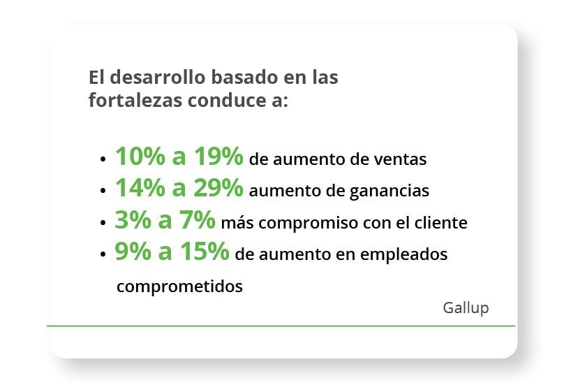 El desarrollo basado en las fortalezas conduce a: 10% a 19% de aumento de ventas 14% a 29% aumento de ganancias 3% a 7% más compromiso con el cliente 9% a 15% de aumento en empleados comprometidos  (Gallup)