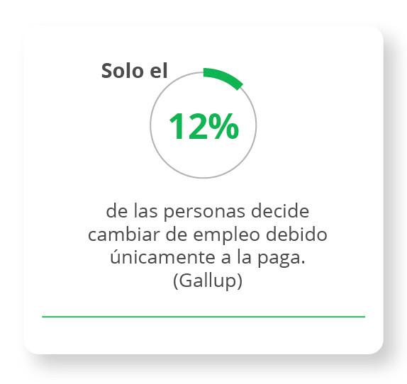 Solo el 12% de las personas decide cambiar de empleo debido únicamente a la paga. Gallup