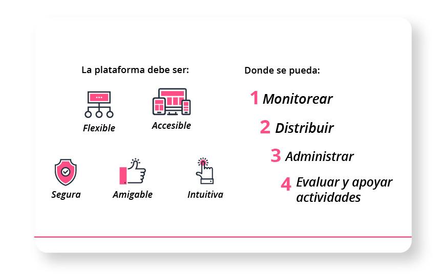 Las plataformas deben ser flexibles, accesibles, seguras, amigables e intuitivas. Donde se pueda: monitorear, distribuir, administrar, evluar y apoyar actividades.