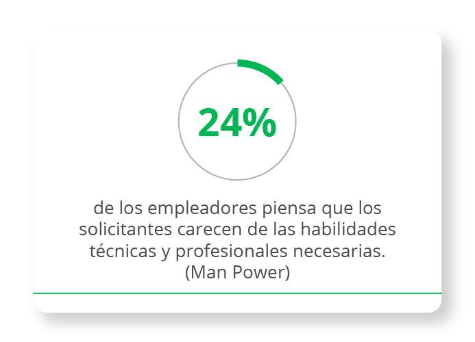 24% de los empleadores piensa que los solicitantes carecen de las habilidades técnicas y profesionales necesarias (ManPower)