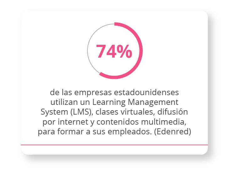 74% de las empresas estadounidenses utilizan un LMS