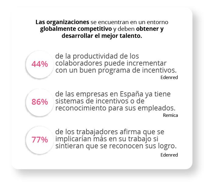Las organizaciones se encuentran en un entorno globalmente competitivo y deben obtener y desarrollar el mejor talento.