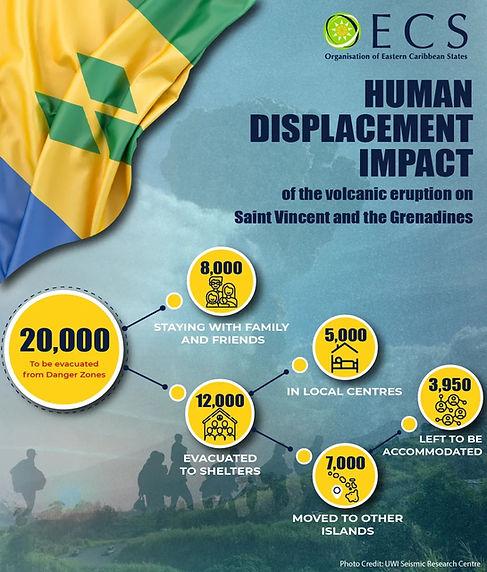 OECS Human Displacement Impact.jpeg