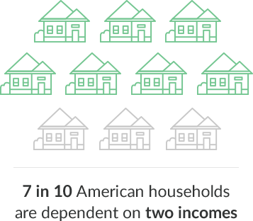 7 in 10 American households are dependent on two incomes