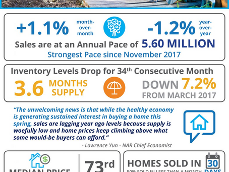 Existing Yucaipa Home Sales Grow Despite Low Inventory