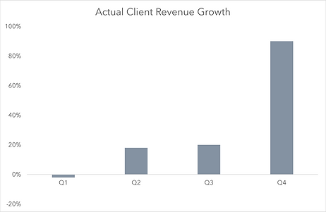 reactive growth chart (002).png