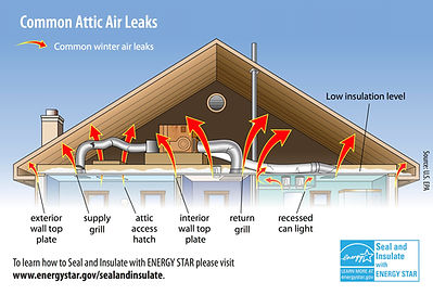 advanced, attic, insulation, common attic leaks, top rated