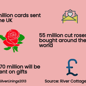 The Environmental Impacts of Valentines Day