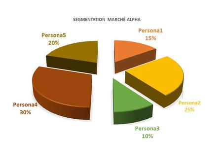 Focus sur la segmentation