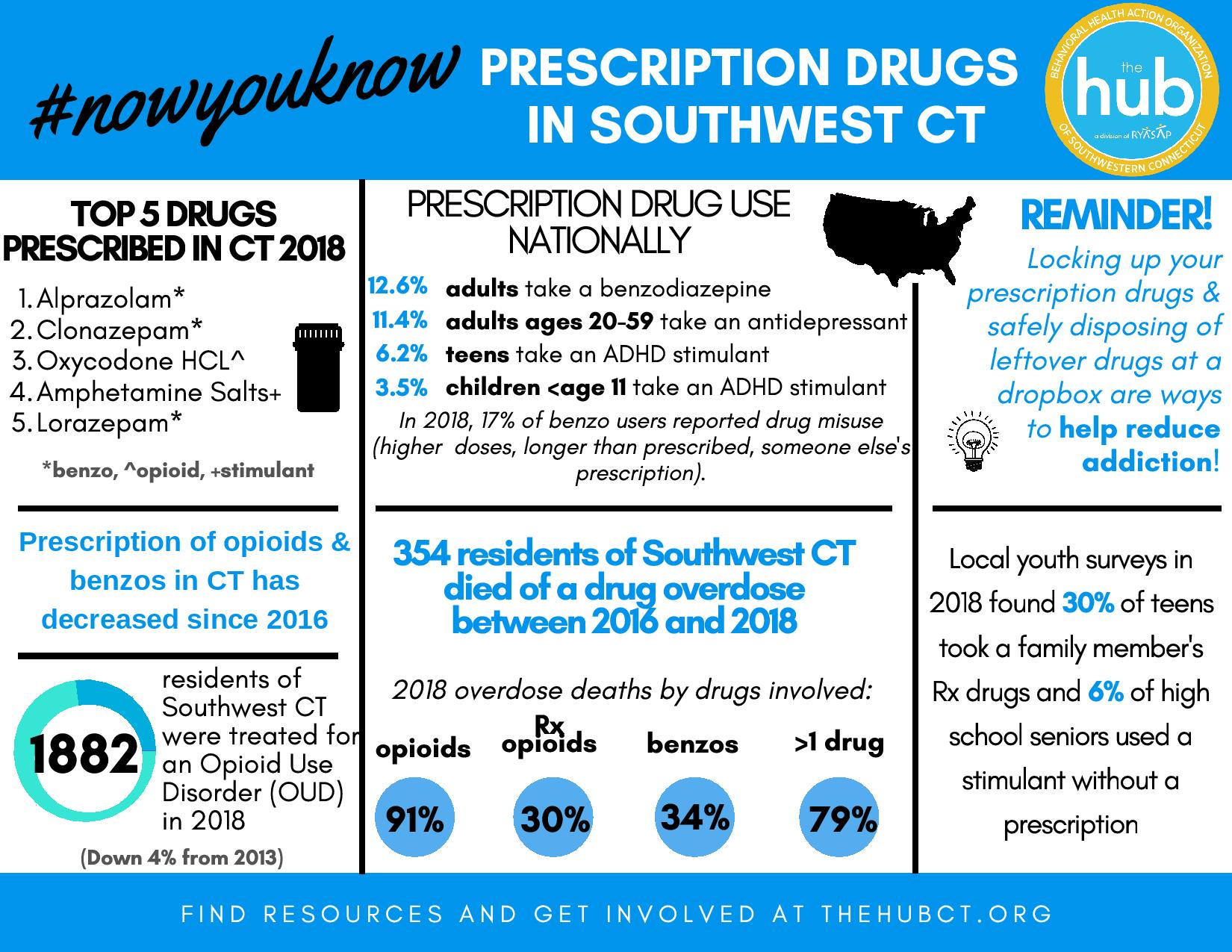 Rx Drugs info SWCT 2019-page-001.jpg