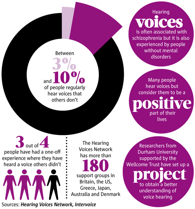 hearing voices infographic