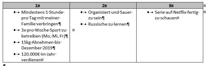Tabelle 3 Säulen Ziele