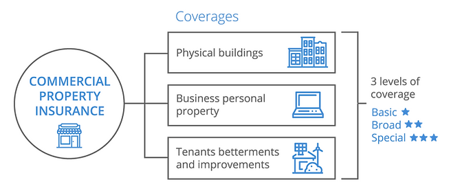 Commercial Property Insurance