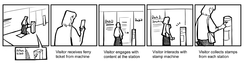 Ferry Ticket Storyboard.png