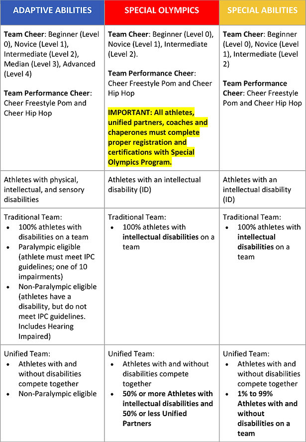 Inclusive cheerleading Differences table