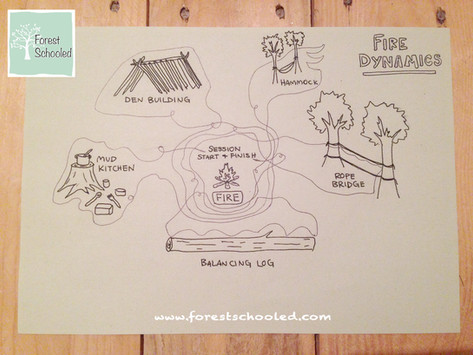 Fire Dynamics...
