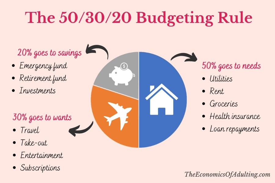 An infographic explaining the 50/30/20 budgeting rule