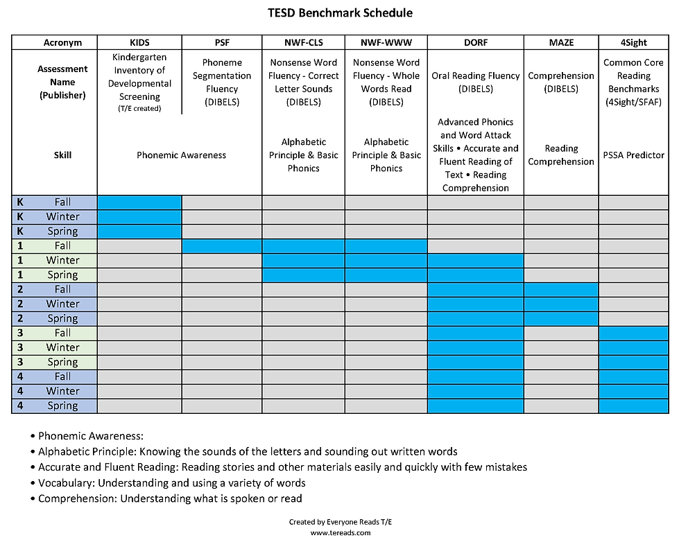 TESD Benchmark Schedule.png