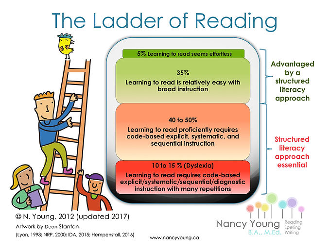 Ladder of Reading.jpeg