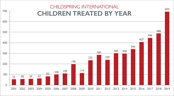 2019_children_treated_year.png